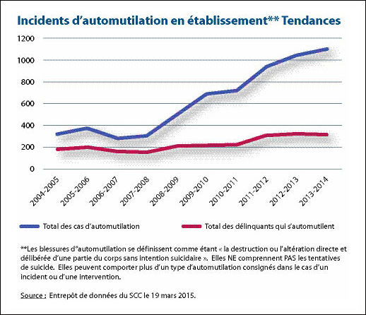 Incidents d'automutilation en établissement Tendences.
