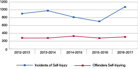 Self-Injurious Incidents and Number of Offenders.  Description follows.