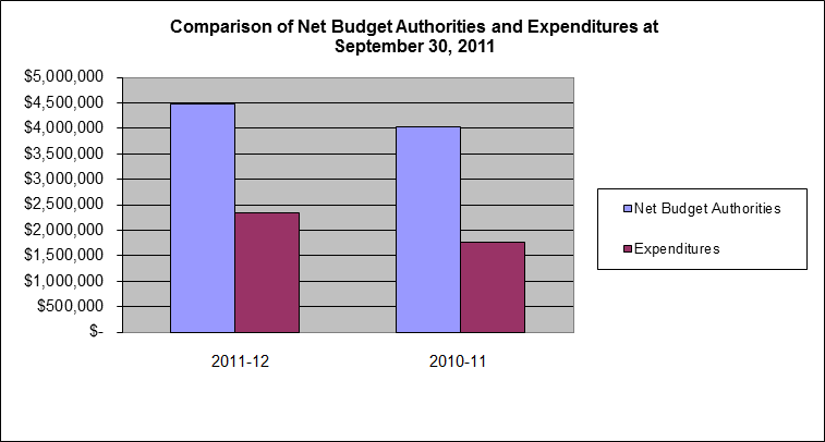 Comparison of Net Budget Authorities and Expenditures