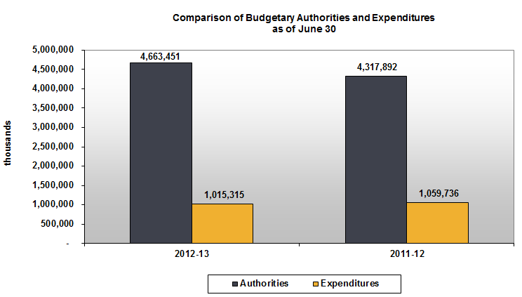 Comparison of Budget Authorities and Expenditures